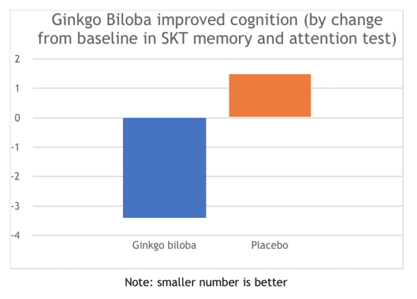 Ginkgo biloba improved cognition in SKT test