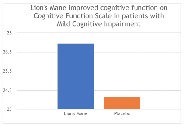 Lion's mane improved cognitive function in patients with mild cognitive impairment