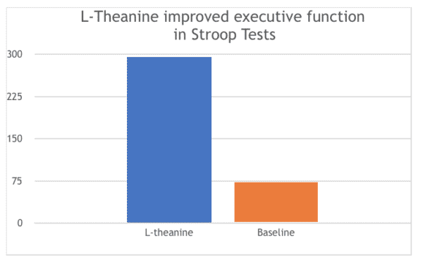 L-theanine improved executive function in Stroop Tests