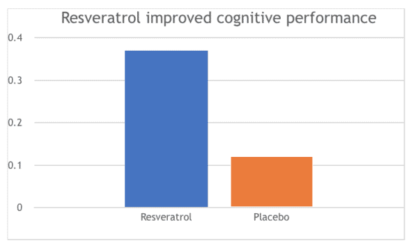 Resveratrol improved cognitive performance