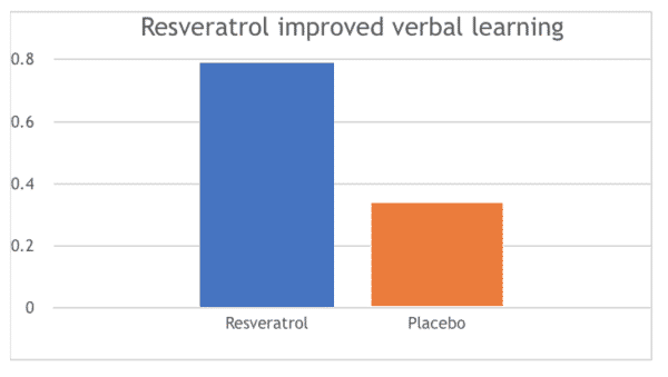 Resveratrol affected performance on verbal learning test